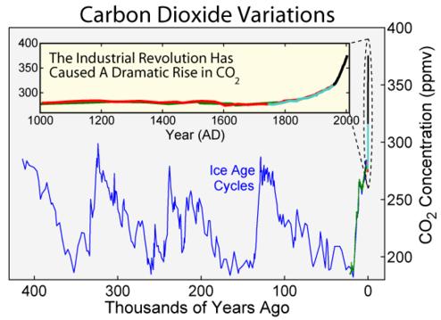 Carbon_Dioxide400k